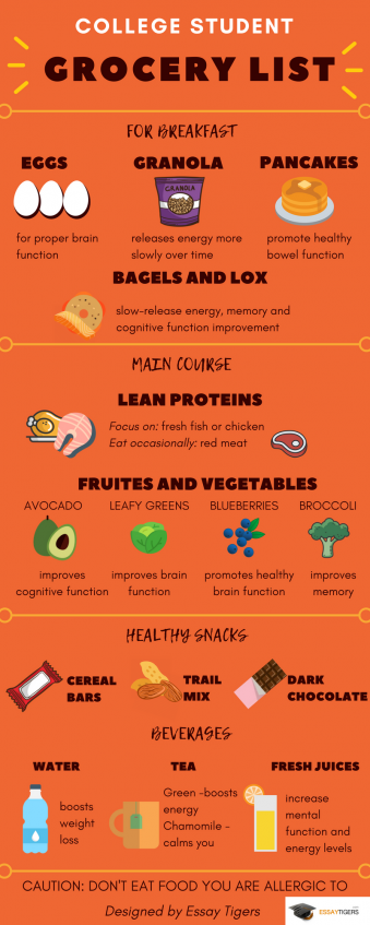 College student grocery list infographic