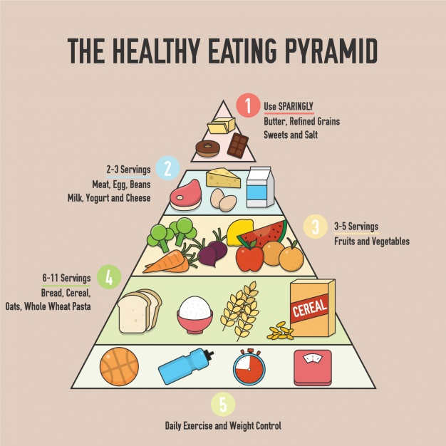 the healthy eating pyramid